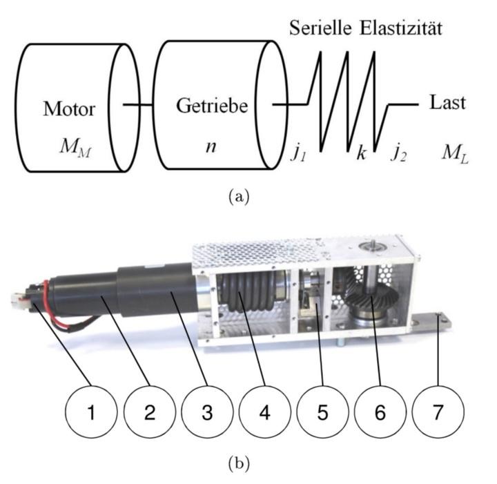 Principle of serial elastic actuation