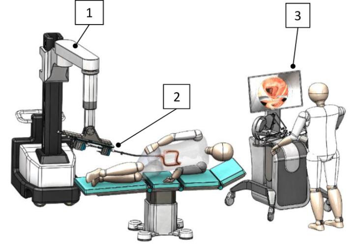 Konzept des FLEXMODE-BOT Projekt. Ein Roboterarm (1) führt den FLEXiblen MODularEn endoskopischen chirurgischen Roboter (2) in den Dickdarm eines Patienten ein. Über eine Master Konsole (3) wird das robotergestützte Endoskop bedient.